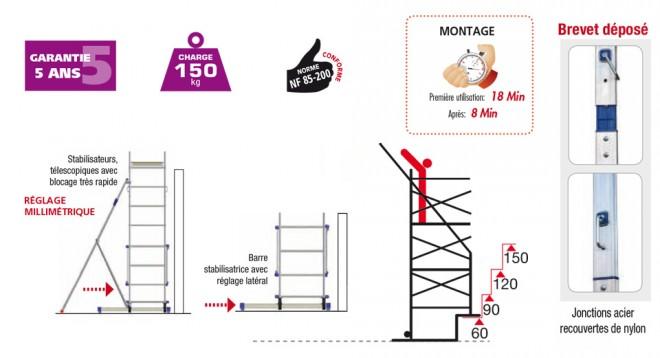 les promotions echelles fabricant passerelles marchepieds echafaudages escaliers. Black Bedroom Furniture Sets. Home Design Ideas